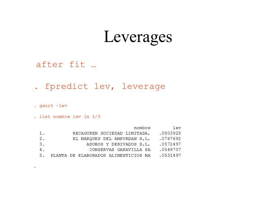 Leverages after fit ….fpredict lev, leverage. gsort -lev.