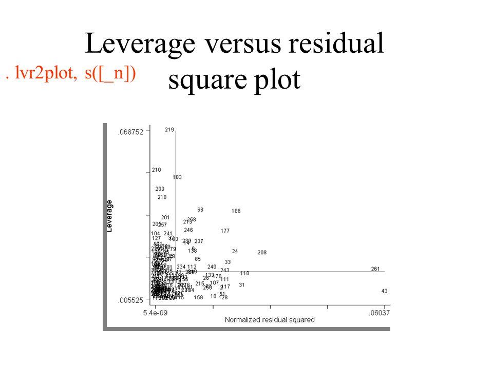 Leverage versus residual square plot. lvr2plot, s([_n])