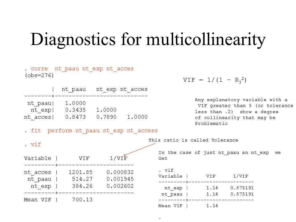 Diagnostics for multicollinearity.