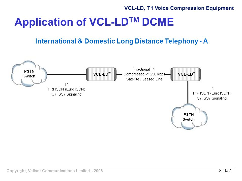 Copyright, Valiant Communications Limited - 2006Slide 7 International & Domestic Long Distance Telephony - A Fractional T1 Compressed @ 256 kbps Satellite / Leased Line T1 PRI ISDN (Euro ISDN) C7, SS7 Signaling T1 PRI ISDN (Euro ISDN) C7, SS7 Signaling PSTN Switch PSTN Switch VCL-LD VCL-LD, T1 Voice Compression Equipment Application of VCL-LD TM DCME