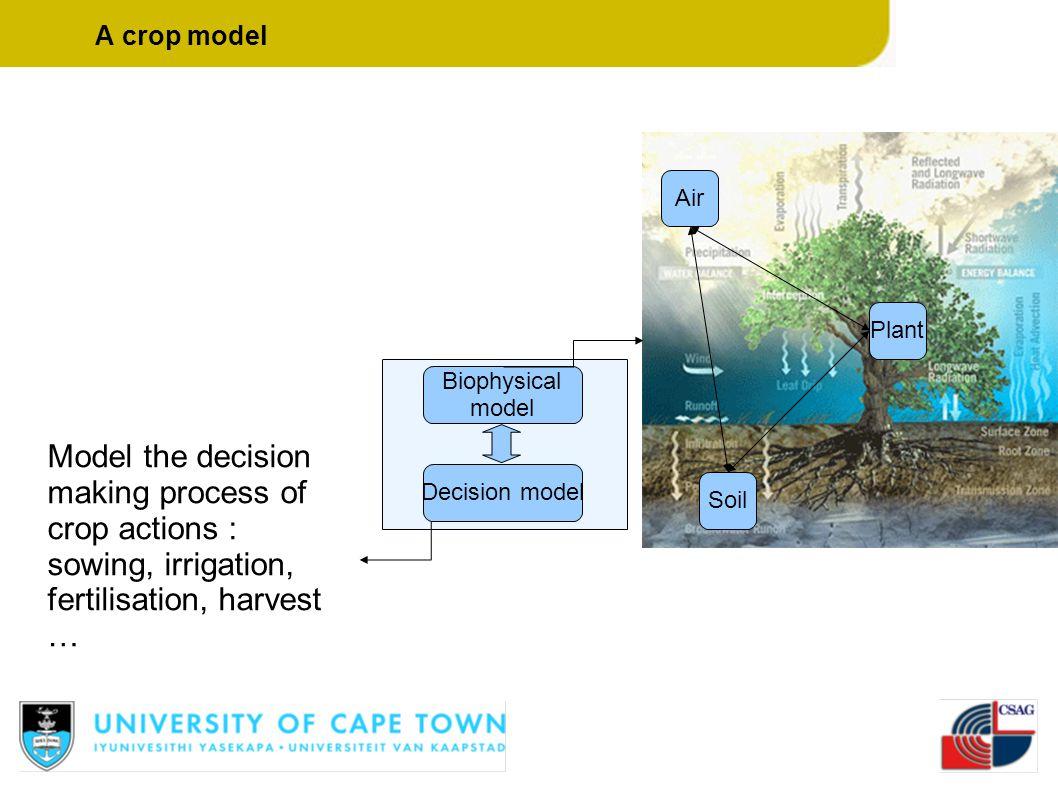 Biophysical model Decision model Plant Air Soil Model the decision making process of crop actions : sowing, irrigation, fertilisation, harvest … A cro