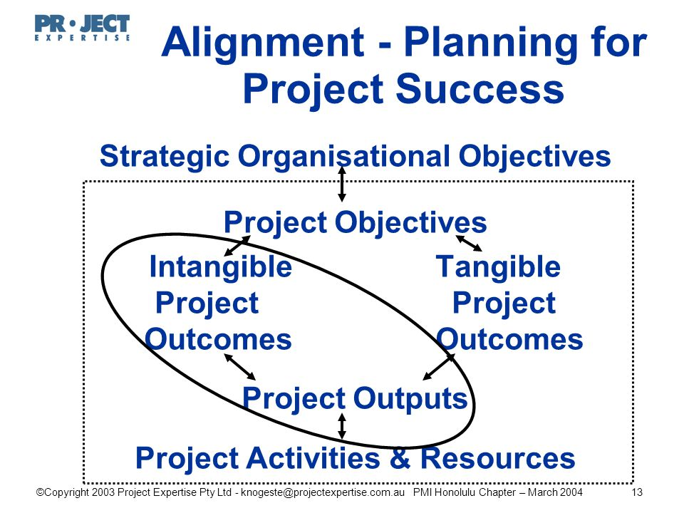 ©Copyright 2003 Project Expertise Pty Ltd - knogeste@projectexpertise.com.au PMI Honolulu Chapter – March 200413 Strategic Organisational Objectives Project Objectives Intangible Tangible Project Outcomes Outcomes Project Outputs Project Activities & Resources Alignment - Planning for Project Success