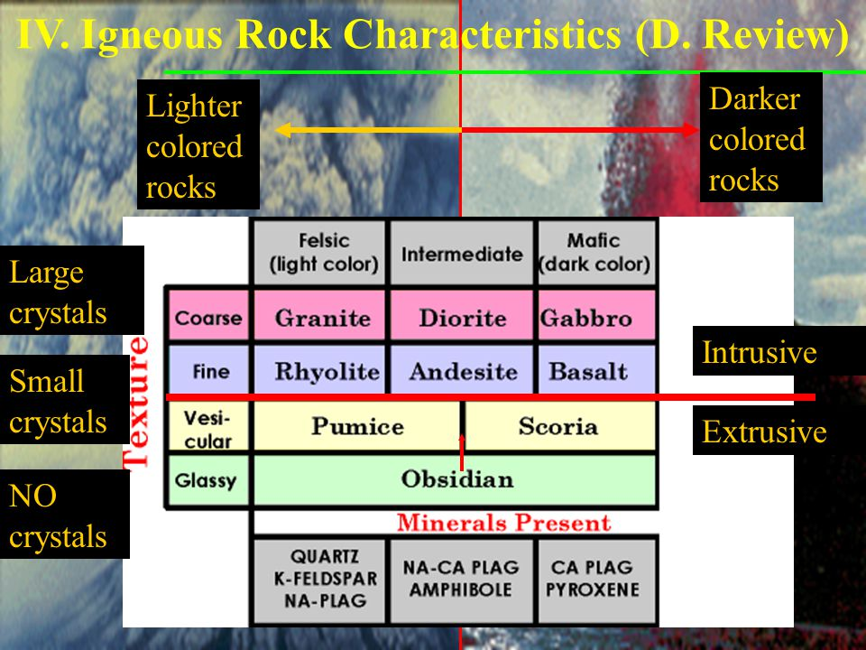 IV. Igneous Rock Characteristics D. Review