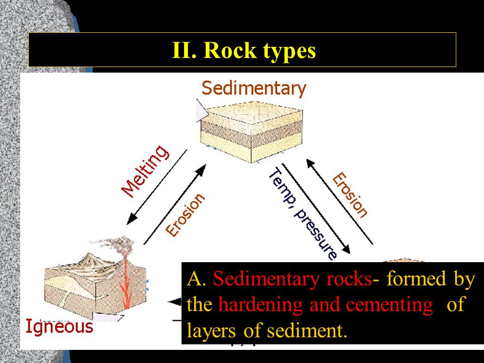 I. What is a rock.