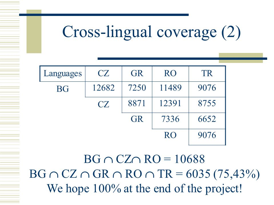 Cross-lingual coverage (2) LanguagesCZGRROTR BG 126827250114899076 CZ 8871123918755 GR73366652 RO9076 BG  CZ  RO = 10688 BG  CZ  GR  RO  TR = 6035 (75,43%) We hope 100% at the end of the project!