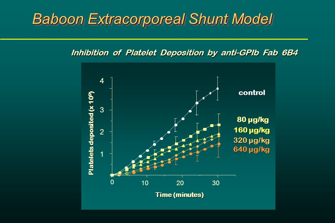 0 102030 1 2 3 Time (minutes) Time (minutes) control 160 µg/kg 4 320 µg/kg 320 µg/kg Platelets deposited (x 10 9 ) Baboon Extracorporeal Shunt Model Inhibition of Platelet Deposition by anti-GPIb Fab 6B4 640 µg/kg 640 µg/kg 80 µg/kg 80 µg/kg