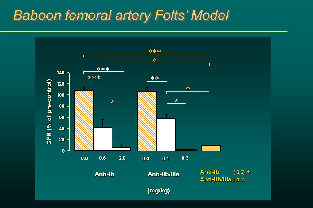 Anti-Ib ( 0.6) + Anti-IIb/IIIa ( 0.1) **** * *** CFR (% of pre-control) Anti-Ib (mg/kg) * *** Baboon femoral artery Folts' Model ** Anti-IIb/IIIa 0.0 *