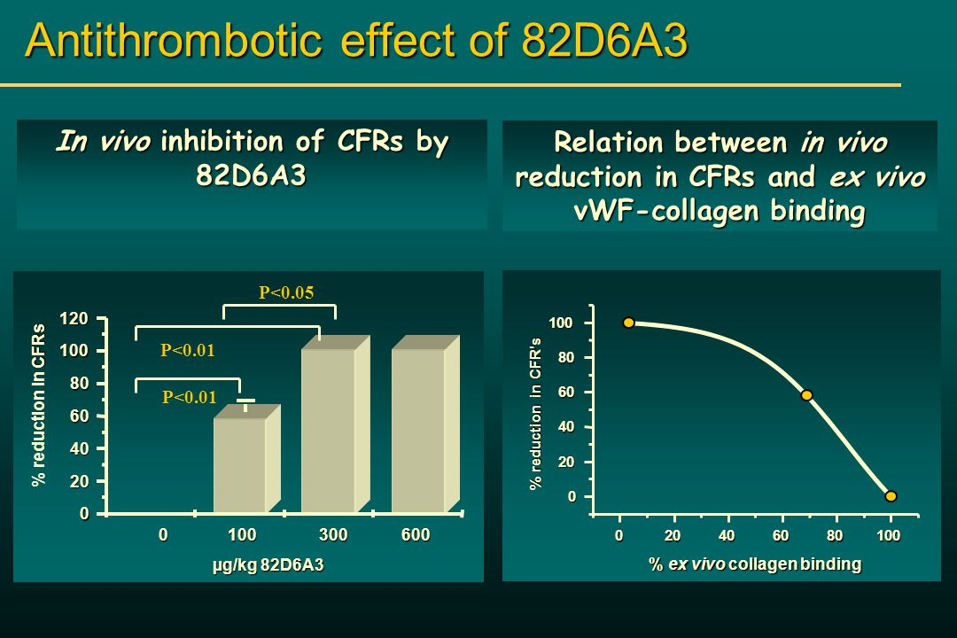 Antithrombotic effect of 82D6A µg/kg 82D6A3 µg/kg 82D6A3 CFRs % reduction in CFRs P<0.05 P<0.01 In vivo inhibition of CFRs by 82D6A3 Relation between in vivo reduction in CFRs and ex vivo vWF-collagen binding % reduction in CFR s % ex vivo collagen binding