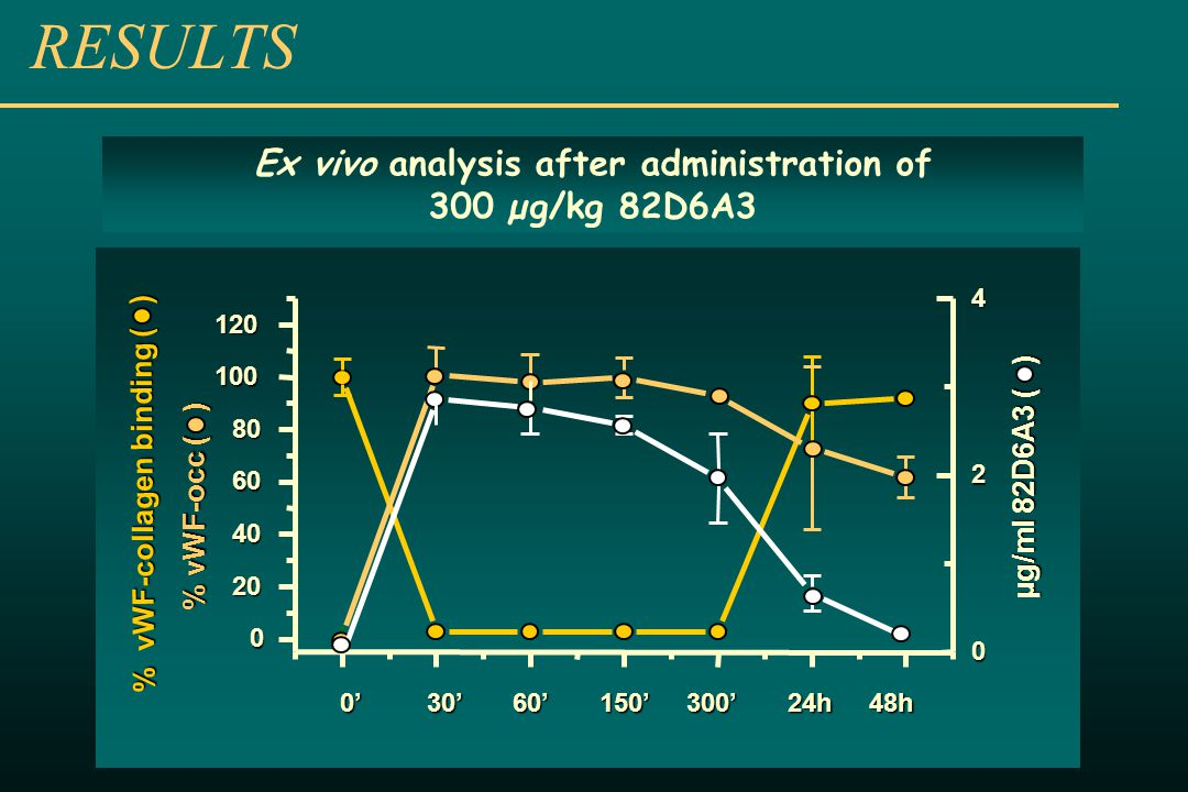RESULTS ' 30' 60' 150' 300' 24h 48h Ex vivo analysis after administration of 300 µg/kg 82D6A3 % vWF-collagen binding ( ) % vWF-occ ( ) µg/ml 82D6A3 ( )