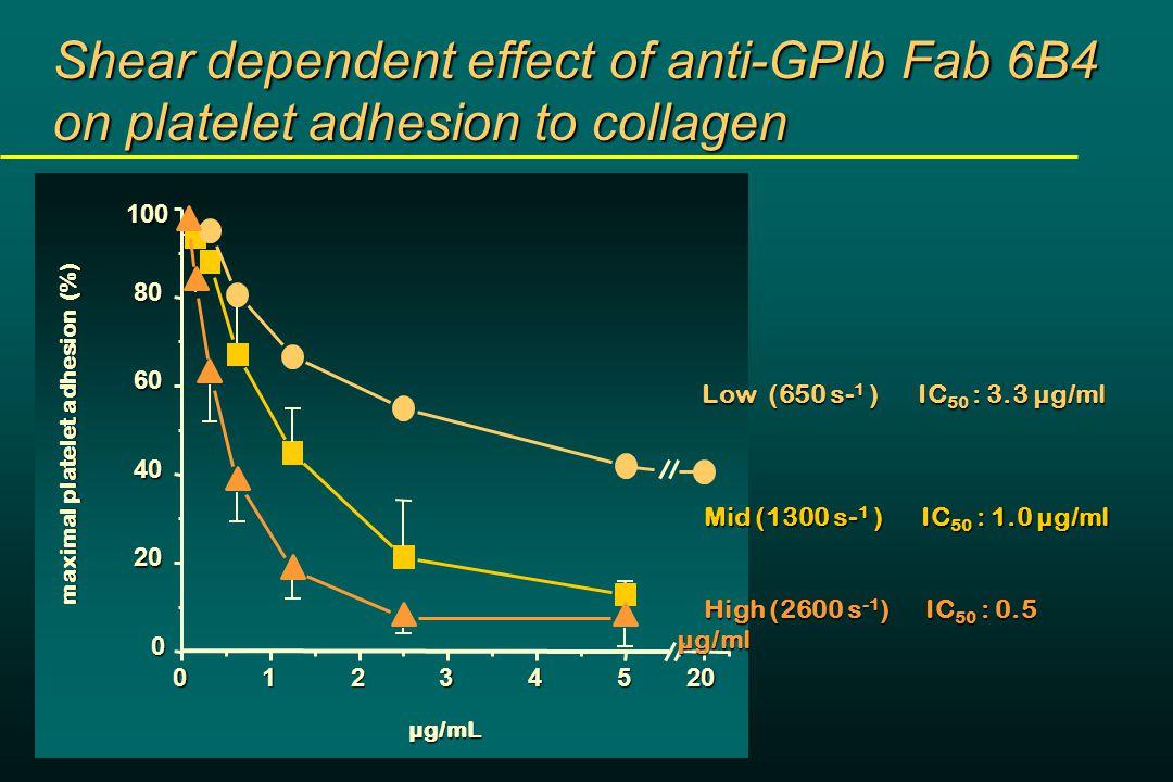 Baboon femoral artery Folts' Model Inhibition of CFR by anti-GPIb Fab 6B4 0.6 mg/kg 6B4 2.0 mg/kg 6B4