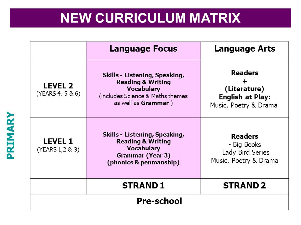PRIMARY Language FocusLanguage Arts LEVEL 2 (YEARS 4, 5 & 6) Skills - Listening, Speaking, Reading & Writing Vocabulary (includes Science & Maths them