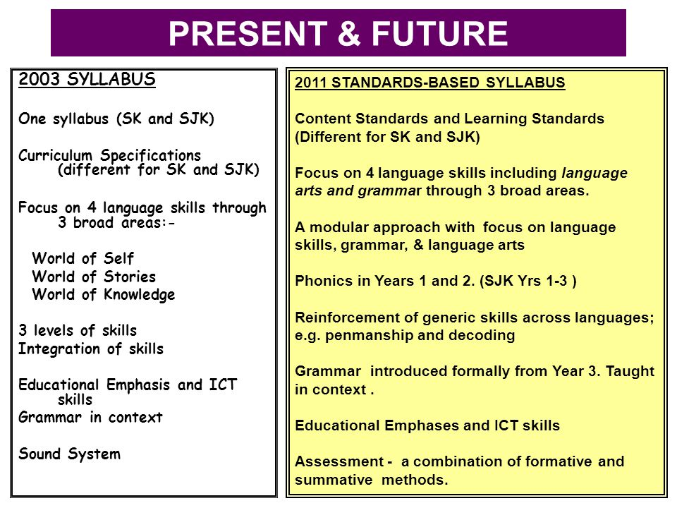 PRESENT & FUTURE 2003 SYLLABUS One syllabus (SK and SJK) Curriculum Specifications (different for SK and SJK) Focus on 4 language skills through 3 bro