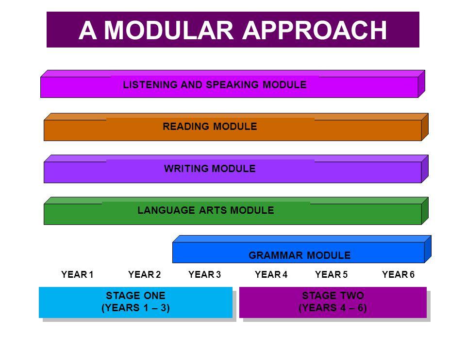 A MODULAR APPROACH LISTENING AND SPEAKING MODULE READING MODULE WRITING MODULE LANGUAGE ARTS MODULE GRAMMAR MODULE STAGE ONE (YEARS 1 – 3) STAGE ONE (