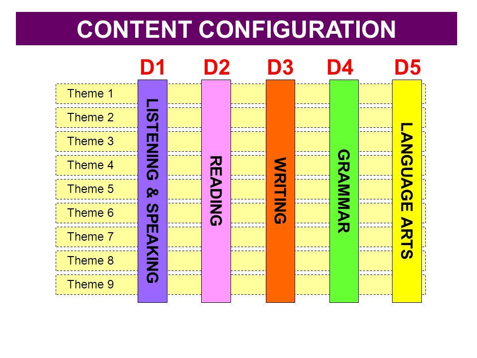 Theme 1 Theme 2 Theme 3 Theme 4 Theme 5 Theme 6 Theme 7 Theme 8 Theme 9 CONTENT CONFIGURATION LISTENING & SPEAKING READING WRITING GRAMMAR LANGUAGE AR