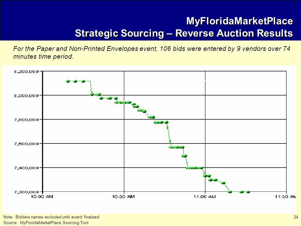 24 Note: Bidders names excluded until award finalized Source: MyFloridaMarketPlace Sourcing Tool MyFloridaMarketPlace Strategic Sourcing – Reverse Auction Results For the Paper and Non-Printed Envelopes event, 106 bids were entered by 9 vendors over 74 minutes time period.