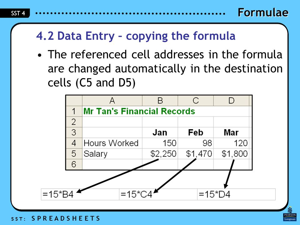 Formulae S S T : S P R E A D S H E E T S SST 4 4.2 Data Entry – copying the formula The referenced cell addresses in the formula are changed automatically in the destination cells (C5 and D5)