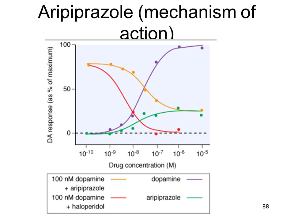 Aripiprazole (mechanism of action) 88