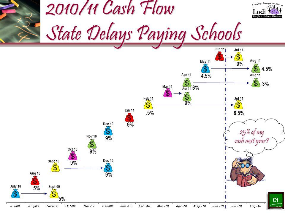2010/11 Cash Flow State Delays Paying Schools July 10 Dec 10 Aug 10 Sept 09 Sept 10 Oct 10 Nov 10 Jan 11 Feb 11 Mar 11 Apr 11 Dec 10 May 11 Jun 11 Jul 11 Aug 11 C 1 Jul 11 25% of my cash next year.