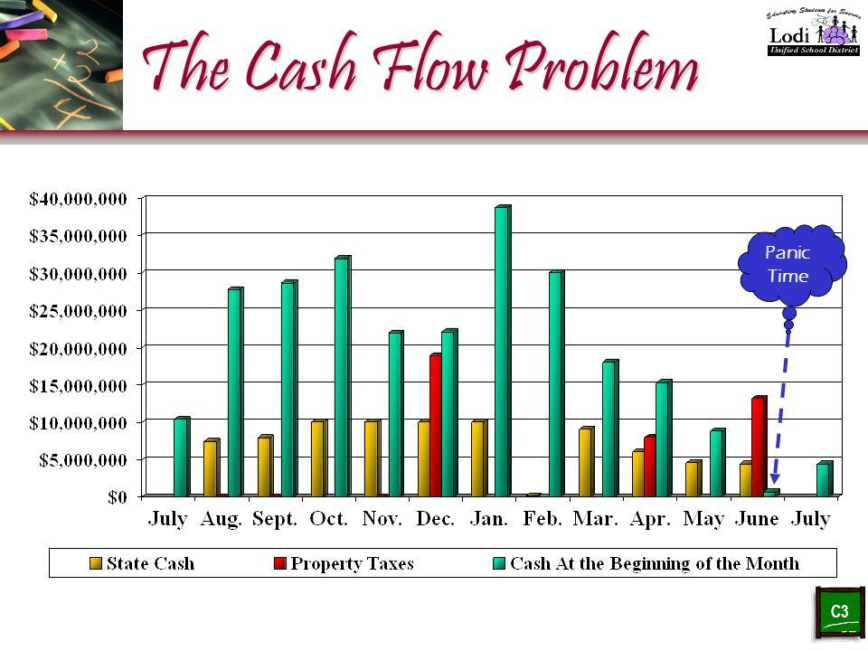 The Cash Flow Problem Panic Time C3