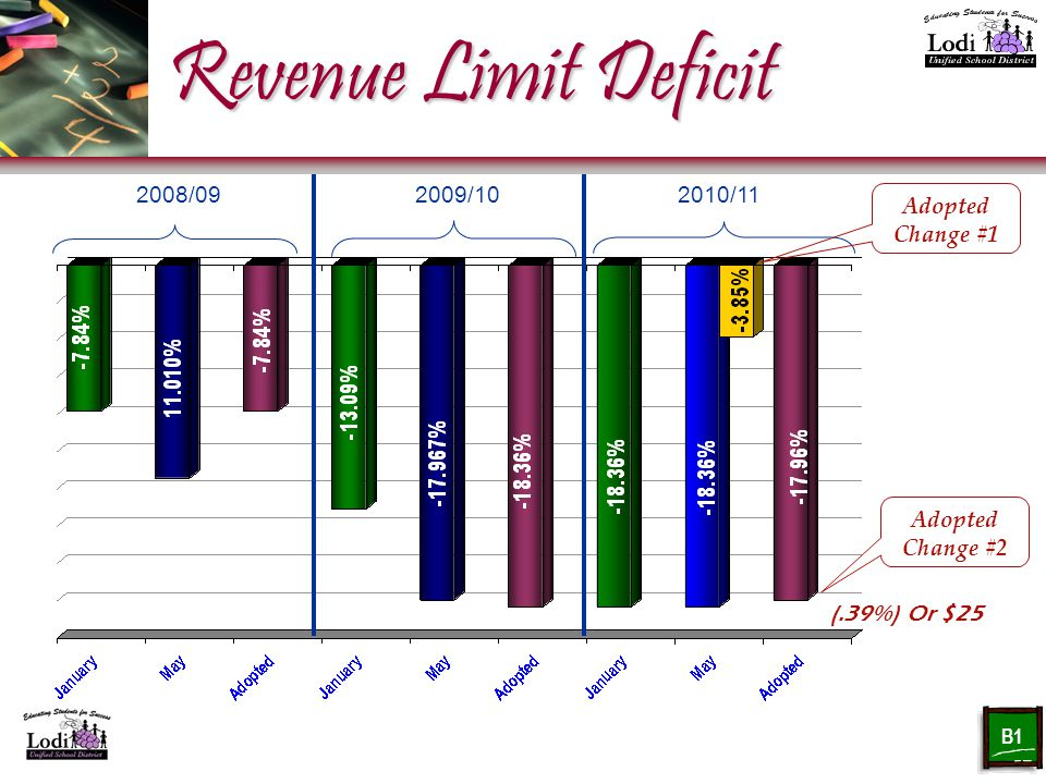Revenue Limit Deficit 2008/092009/102010/11 (.39%) Or $25 Adopted Change #2 Adopted Change #1 B1