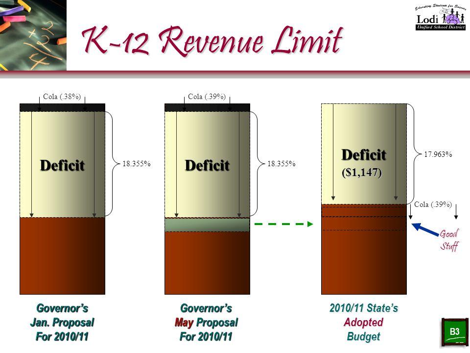 K-12 Revenue Limit Governor's Jan.