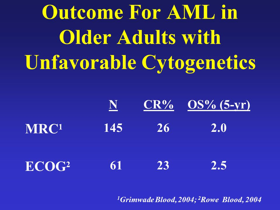 Outcome For AML in Older Adults with Unfavorable Cytogenetics NCR%OS% (5-yr) MRC 1 145 262.0 ECOG 2 61 232.5 1 Grimwade Blood, 2004; 2 Rowe Blood, 200