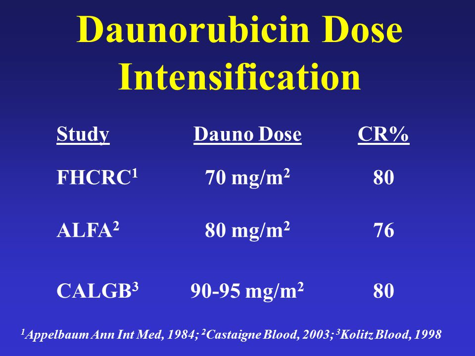 Daunorubicin Dose Intensification 1 Appelbaum Ann Int Med, 1984; 2 Castaigne Blood, 2003; 3 Kolitz Blood, 1998 StudyDauno DoseCR% FHCRC 1 70 mg/m 2 80