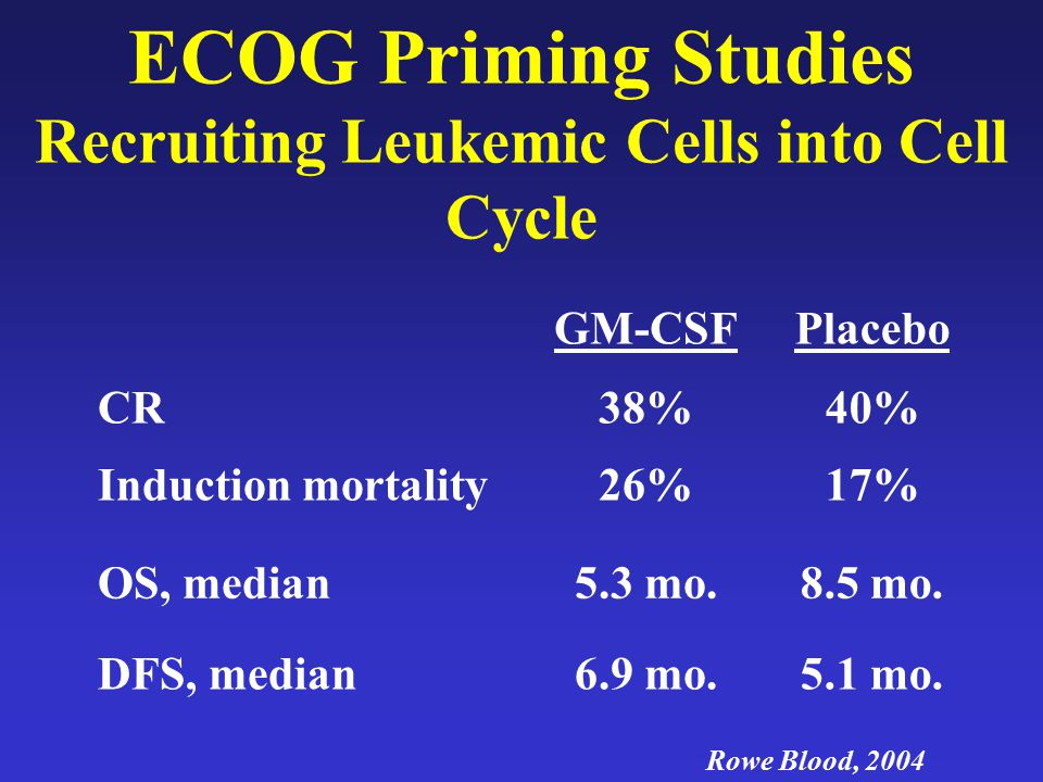 ECOG Priming Studies Recruiting Leukemic Cells into Cell Cycle GM-CSFPlacebo CR38%40% Induction mortality26%17% OS, median5.3 mo.8.5 mo. DFS, median6.