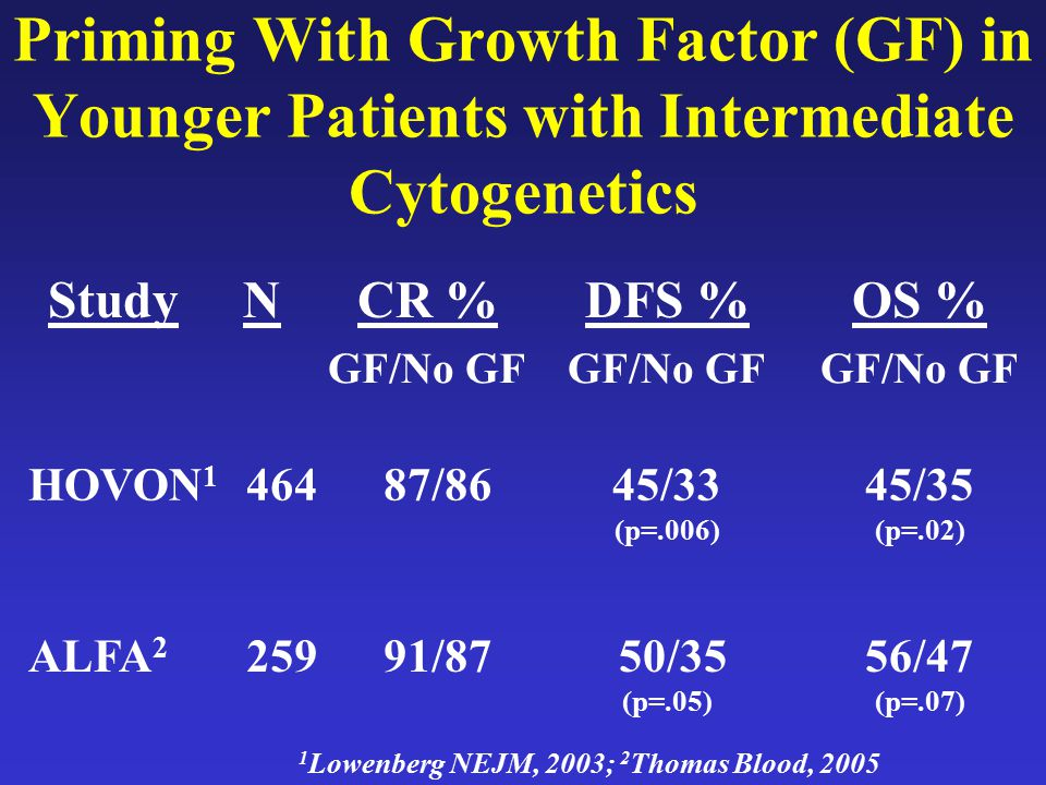 Priming With Growth Factor (GF) in Younger Patients with Intermediate Cytogenetics StudyNCR %DFS %OS % GF/No GF HOVON 1 46487/8645/33 (p=.006) 45/35 (