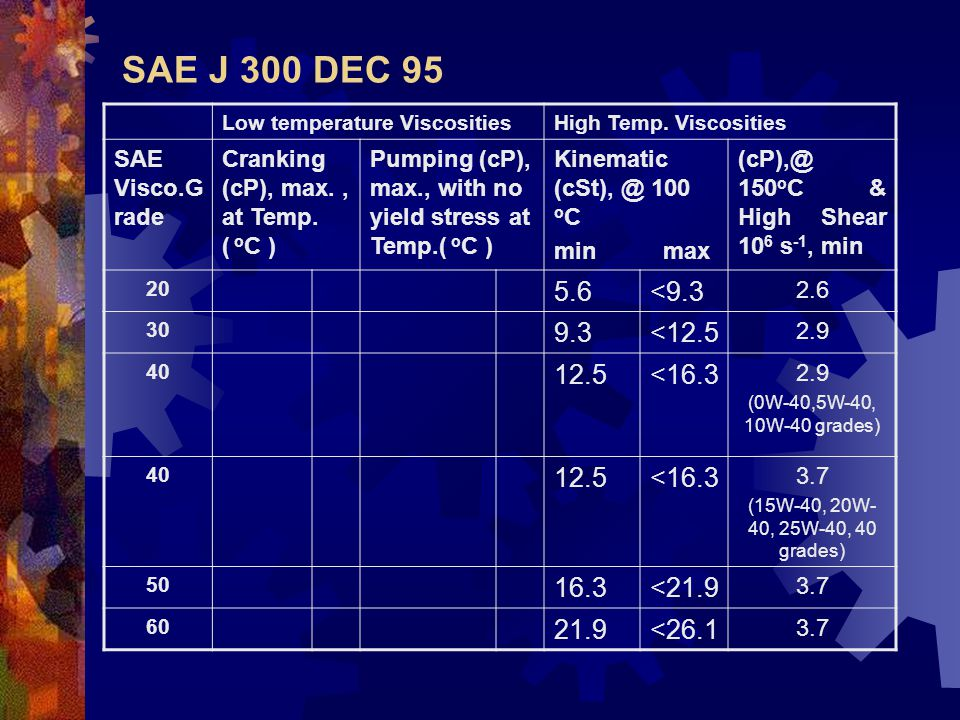 SAE J 300 DEC 95 Low temperature ViscositiesHigh Temp. Viscosities SAE Visco. Grade Cranking (cP), max., at Temp. ( o C ) Pumping (cP), max., with no