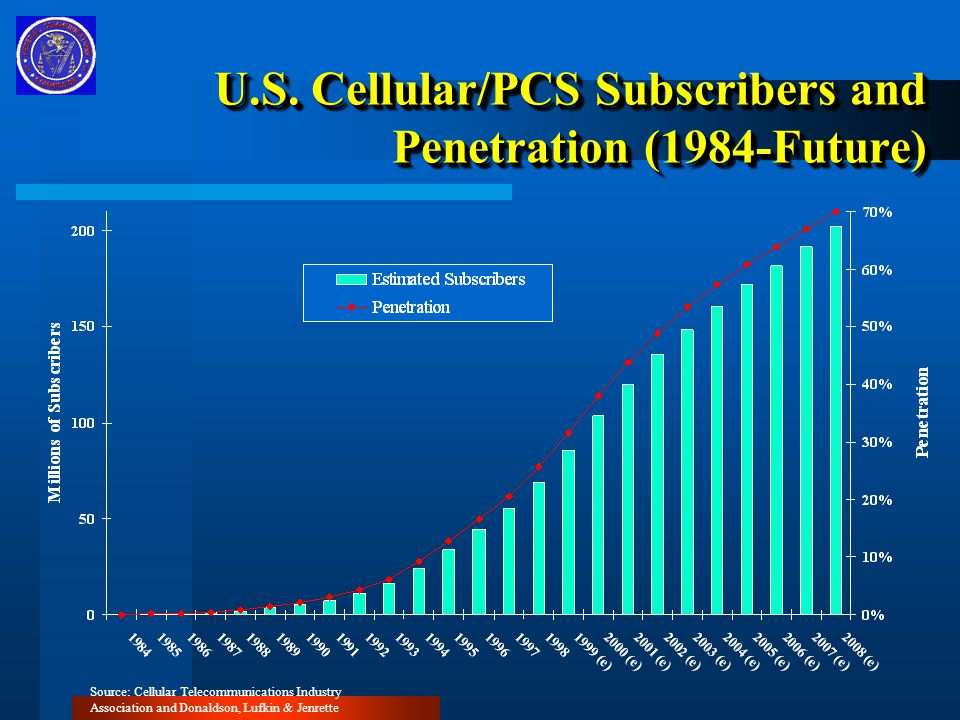 U.S. Cellular/PCS Subscribers and Penetration (1984-Future) Source: Cellular Telecommunications Industry Association and Donaldson, Lufkin & Jenrette