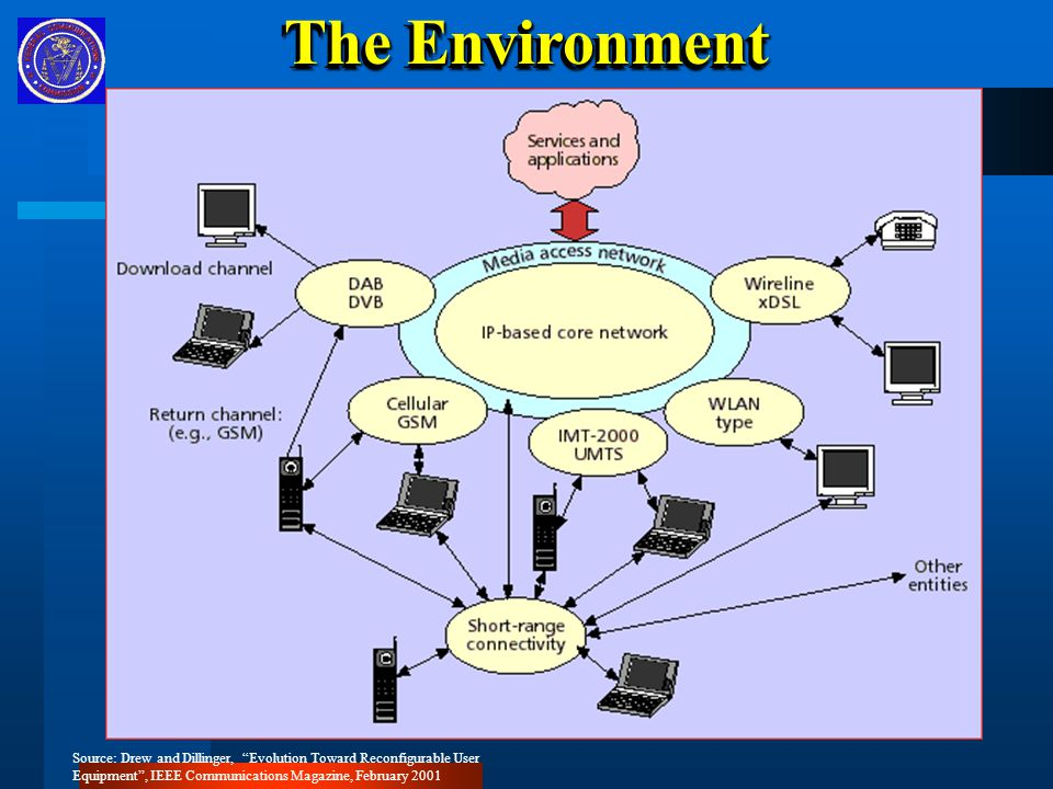 The Environment Source: Drew and Dillinger, Evolution Toward Reconfigurable User Equipment , IEEE Communications Magazine, February 2001