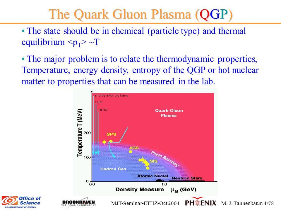 MJT-Seminar-ETHZ-Oct 2004M. J. Tannenbaum 24/78 My best bet 1998-after BDMPS