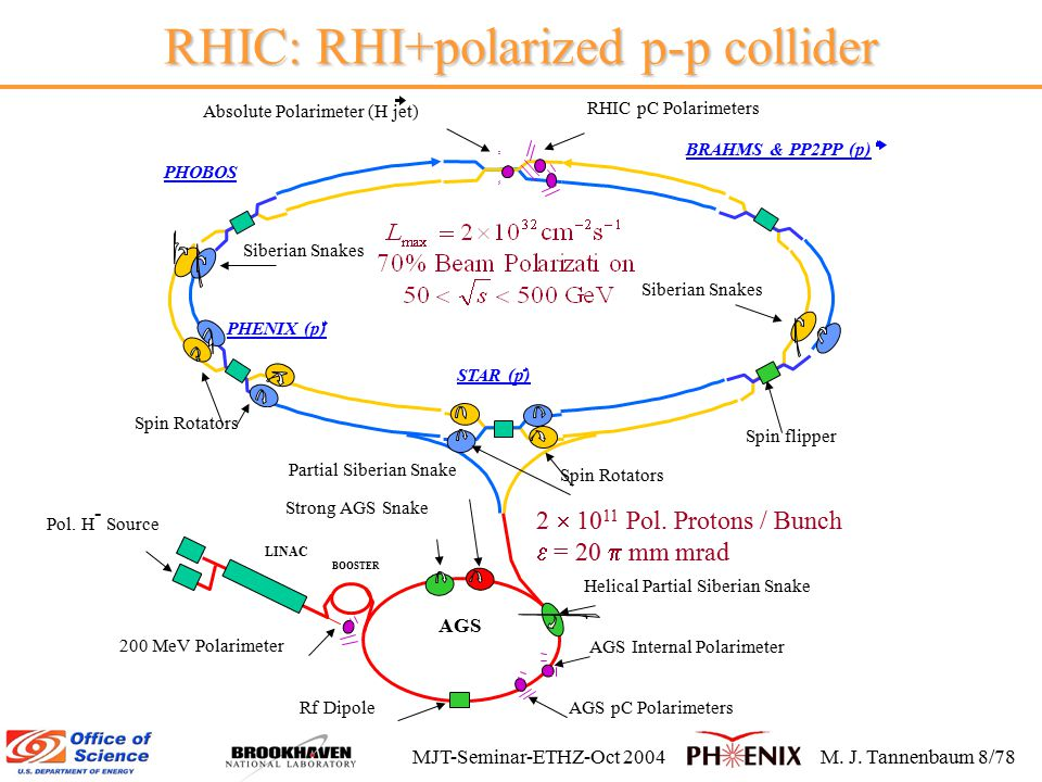 MJT-Seminar-ETHZ-Oct 2004M.J. Tannenbaum 8/78 RHIC: RHI+polarized p-p collider 2  10 11 Pol.