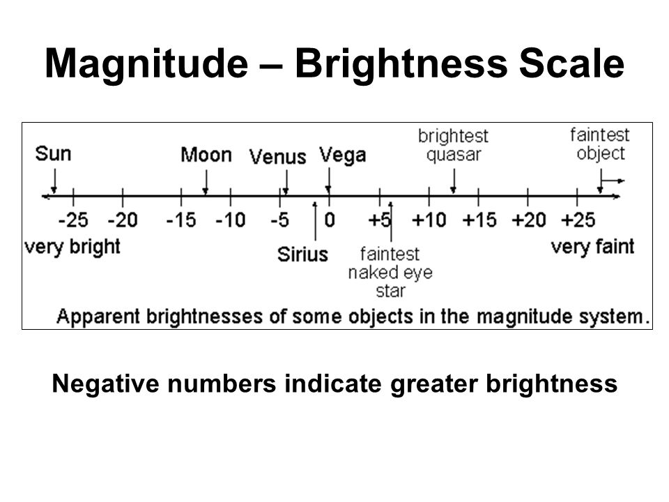 Magnitude – Brightness Scale Negative numbers indicate greater brightness