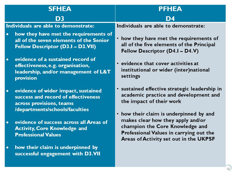12 SFHEA D3 PFHEA D4 Individuals are able to demonstrate:  how they have met the requirements of all of the seven elements of the Senior Fellow Descriptor (D3.I – D3.VII)  evidence of a sustained record of effectiveness, e.g.