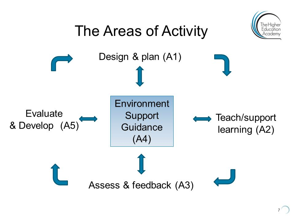 Design & plan (A1) Teach/support learning (A2) Assess & feedback (A3) Evaluate & Develop (A5) Environment Support Guidance (A4) The Areas of Activity 7