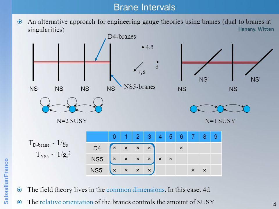 Brane Intervals  An alternative approach for engineering gauge theories using branes (dual to branes at singularities) 4 T D-brane ~ 1/g s T NS5 ~ 1/g s 2  The field theory lives in the common dimensions.