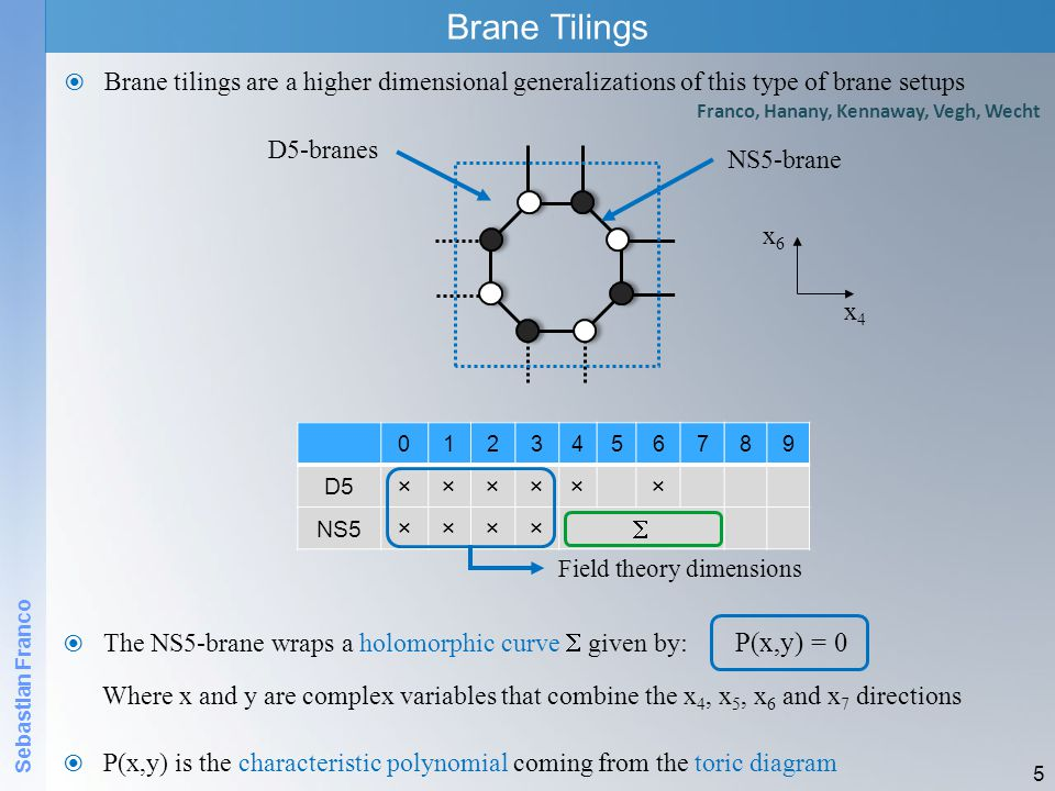 Sebastian Franco Brane Tilings  Brane tilings are a higher dimensional generalizations of this type of brane setups 5  The NS5-brane wraps a holomorphic curve  given by: Where x and y are complex variables that combine the x 4, x 5, x 6 and x 7 directions D5 ×××××× NS5 ××××  x4x4 x6x6 D5-branes NS5-brane Field theory dimensions P(x,y) = 0  P(x,y) is the characteristic polynomial coming from the toric diagram Franco, Hanany, Kennaway, Vegh, Wecht