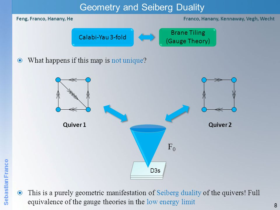 Sebastian Franco Geometry and Seiberg Duality  For the F 0 example, the two previous quivers theories correspond to the following brane tilings  Seiberg duality corresponds to a local transformation of the graph: Urban Renewal Theory 2Theory 1  Seiberg duality is a fascinating property of SUSY quantum field theories.