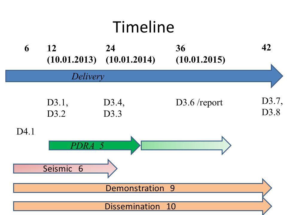 Timeline 42 24 (10.01.2014) 12 (10.01.2013) 36 (10.01.2015) D3.1, D3.2 D3.6 /reportD3.4, D3.3 D3.7, D3.8 6 Delivery PDRA 5 D4.1 Seismic 6 Demonstratio