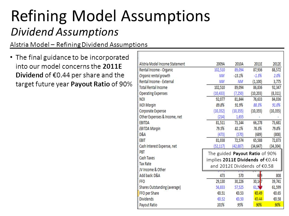Refining Model Assumptions Dividend Assumptions Alstria Model – Refining Dividend Assumptions The final guidance to be incorporated into our model concerns the 2011E Dividend of €0.44 per share and the target future year Payout Ratio of 90% The guided Payout Ratio of 90% implies 2011E Dividends of €0.44 and 2012E Dividends of €0.58