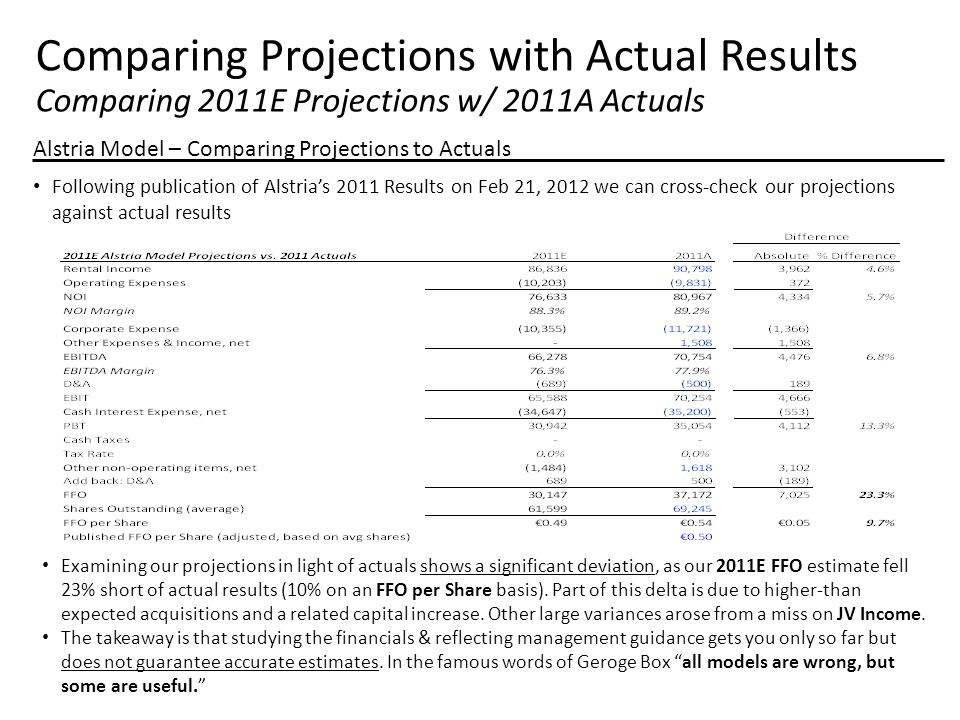 Comparing Projections with Actual Results Comparing 2011E Projections w/ 2011A Actuals Alstria Model – Comparing Projections to Actuals Following publication of Alstria's 2011 Results on Feb 21, 2012 we can cross-check our projections against actual results Examining our projections in light of actuals shows a significant deviation, as our 2011E FFO estimate fell 23% short of actual results (10% on an FFO per Share basis).