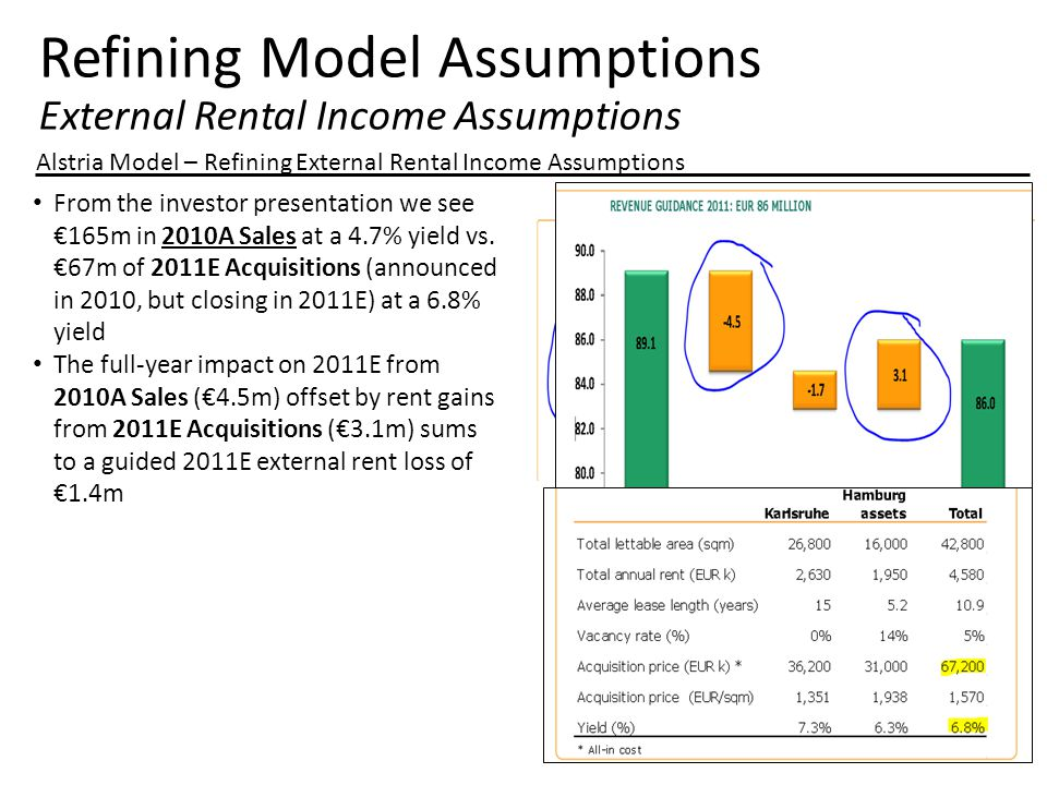 Refining Model Assumptions External Rental Income Assumptions Alstria Model – Refining External Rental Income Assumptions From the investor presentation we see €165m in 2010A Sales at a 4.7% yield vs.
