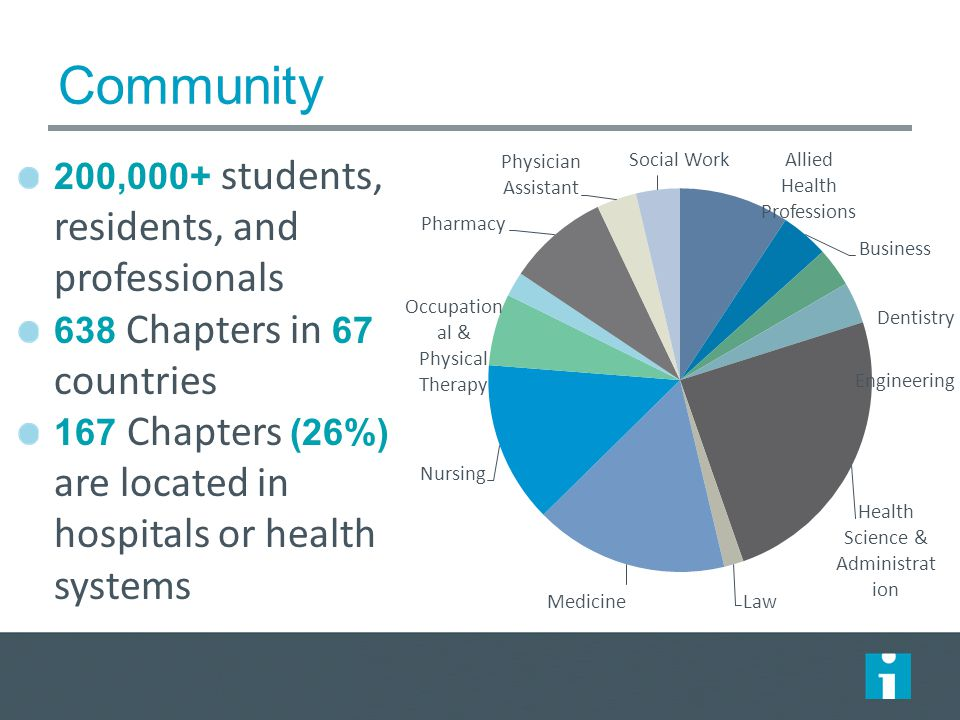 200,000+ students, residents, and professionals 638 Chapters in 67 countries 167 Chapters (26%) are located in hospitals or health systems Community