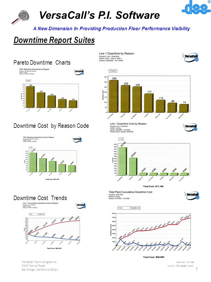 VersaCall's P.I. Software A New Dimension In Providing Production Floor Performance Visibility Downtime Report Suites Pareto Downtime Charts Downtime