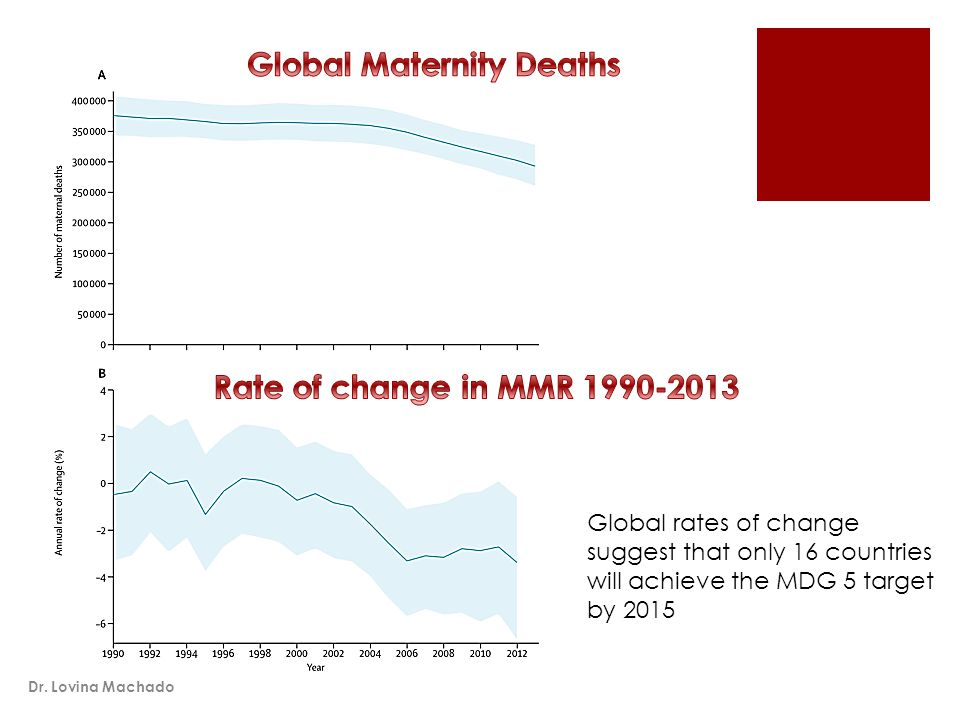 Global rates of change suggest that only 16 countries will achieve the MDG 5 target by 2015 Dr.