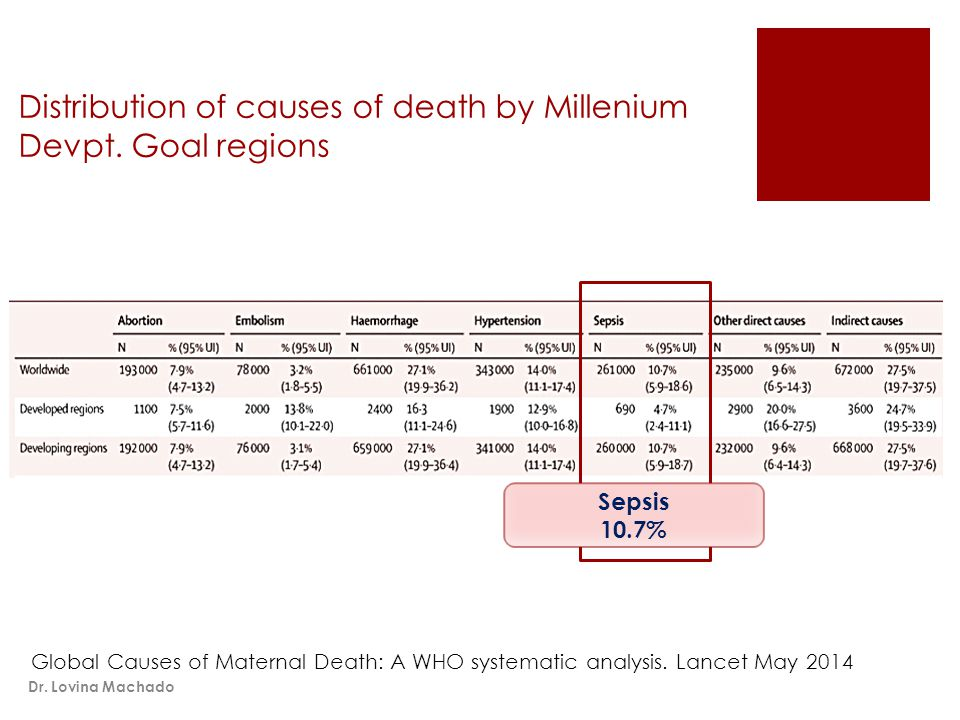 Distribution of causes of death by Millenium Devpt.