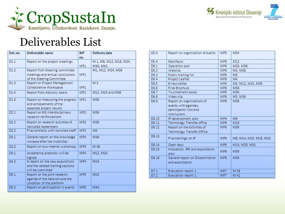 Deliverables List