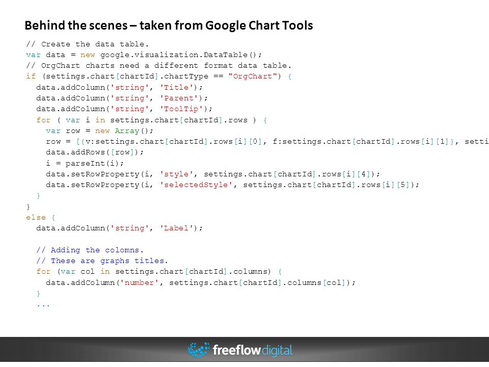 Behind the scenes – taken from Google Chart Tools // Create the data table. var data = new google.visualization.DataTable(); // OrgChart charts need a